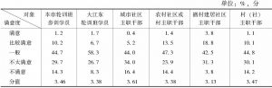 表3 村(社)主职干部对工资待遇的满意程度