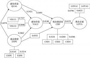 图1 模型分析