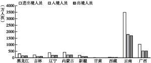 图3-2 2015年边境省份口岸出入境人员情况