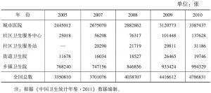 表2-10 医疗卫生机构床位数