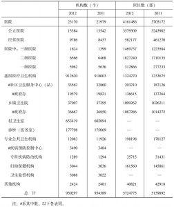 附表3-1 全国医疗卫生机构及床位数