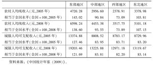 表1-1 不同地区的人均收入水平及其与全国的比较