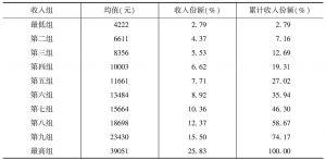 表3-2 城市居民人均收入十等分组