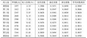 表4-2 农村居民人均家庭收入十等分组
