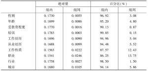 表6-15 农民工工资收入差距的泰尔指数分解