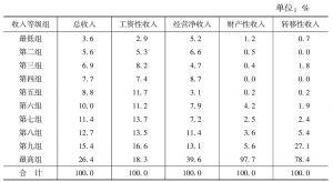 表6-18 农民工家庭人均收入十等分组