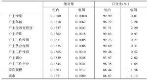 表6-35 农民工家庭收入差距的泰尔指数分解