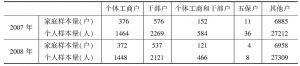 表14-15 2007~2008年不同住户类型家庭的样本分布