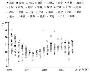 图2 中国各地区经济增长率