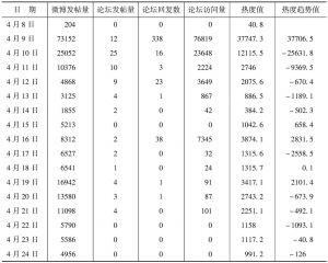 表6 老酸奶事件指标值(2012年)