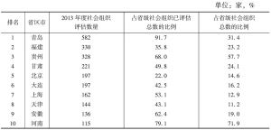 表2 2013年省级社会组织评估数量排名前十的省区市情况一览表