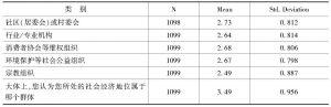 表3 描述性统计