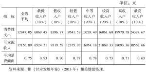 表9 2012年城镇居民按收入分组的平均消费倾向
