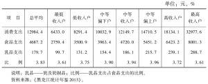 表2 2012年黑龙江省城镇居民按收入等级分的乳品支出情况