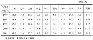 表11 对外贸易省市分布(进口):1997~2001年
