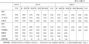 表1 近几年世界石油供需情况