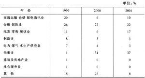 表5 所得税行业分布