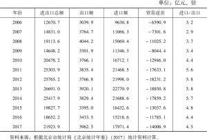 表1 北京市的对外贸易状况