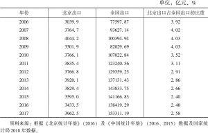 表2 北京市出口额及其占全国比重