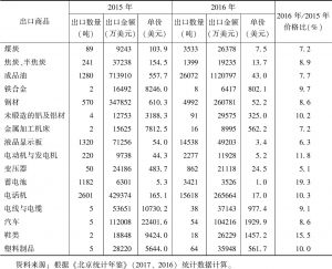 表3 北京市主要出口商品的价格