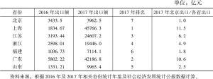 表4 2016年、2017年GDP排前列相关省份出口总额