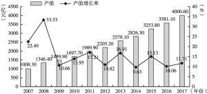 图1 2007~2017年北京市文化创意产业年产值情况