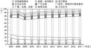 图2 2007~2017年北京文化创意产业结构变化