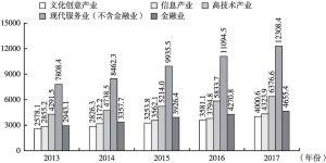 图3 2013~2017年北京部分新兴产业增加值对比