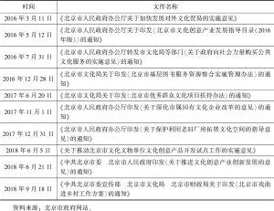 表1 近三年北京市关于文化产业发展的相关文件