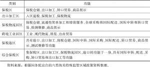 表4 我国六类海关特殊监管区域功能对比