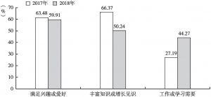 图4 北京居民阅读目的变化