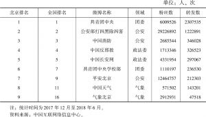 表2 北京地区被转发数进入全国前20名的政务微博