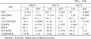 表5 上合组织成员国小麦和稻谷进口量