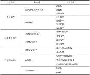 表1 应急管理评价指标体系具体指标