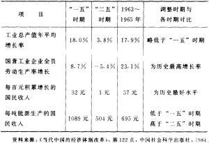 表1-8 不同时期技术经济指标的比较