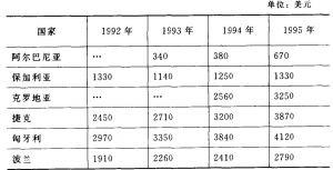 附表5 人均国民生产总值