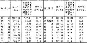 云南省地、州、市城市化水平一览表