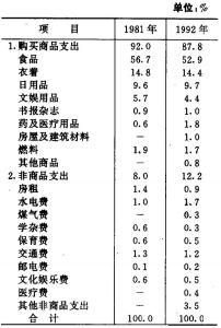 表6 城镇居民消费结构变化
