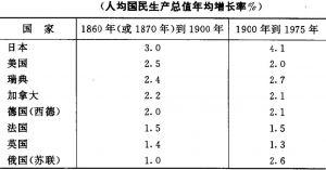 表1 1860—1975年工业发达国家的经济增长率