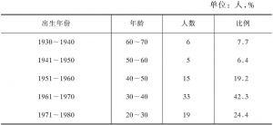 表6-2 农民工有效样本的年龄结构