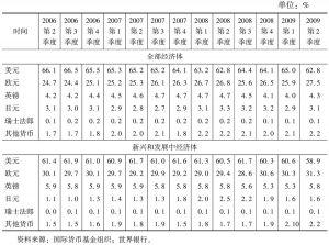 表1 2006年第2季度~2009年第2季度世界外汇储备货币占比