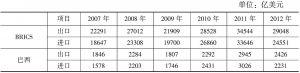表2 2007~2012年金砖国家对外贸易总额