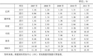 表3 2007~2011年金砖国家进出口贸易占世界贸易总额的份额