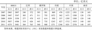 表4 2007~2011年金砖国家服务贸易的进、出口额