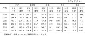 表5 2006~2011年金砖国家对外投资和利用外资数据