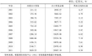 表8 2001~2011年金砖国家内部贸易与对外贸易关系