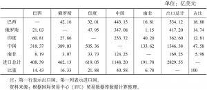 表9 2011年金砖国家间的出口贸易额分布