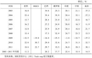 表1 2003~2011年金砖国家出口贸易增长率