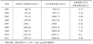 表3 2003~2011年金砖国家内部出口贸易额、出口贸易总额及二者之比