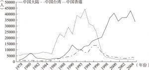 图1-2 中国移民的三个主要群体人口变化